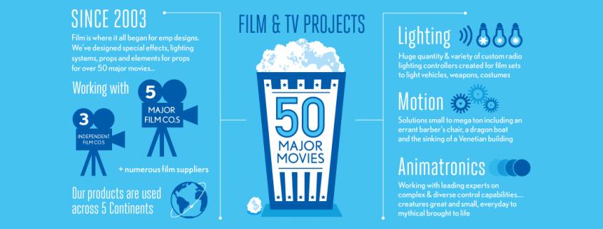 Film & TV lighting motion and animatronics