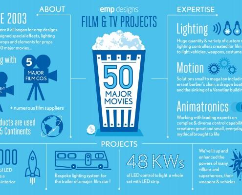 Film and TV lighting, motion and animatronics